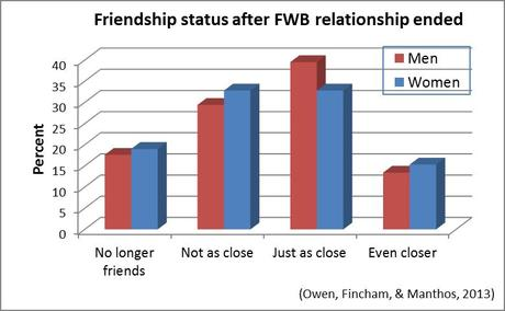 Friendships after Friends with Benefits