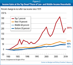 Top 1% income versus the rest of us