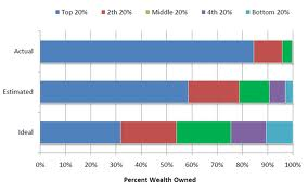 Wealth distribution: the ideal, what we think, and actual reality