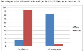 Preference for men asking women out