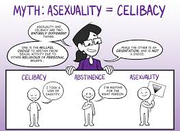 Asexuality, defined