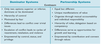 Dominator vs partnership systems.